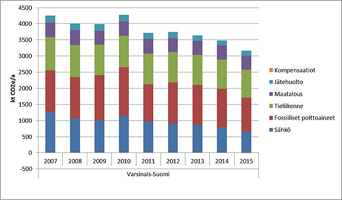 VS-khkpäästöt-2007-2015