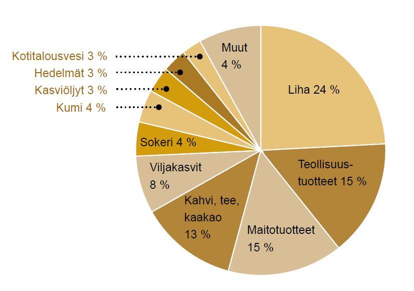 suomen_vesijalanjalki_osuudet