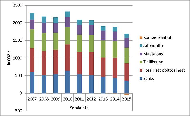 SK-khkpäästöt-2007-2015