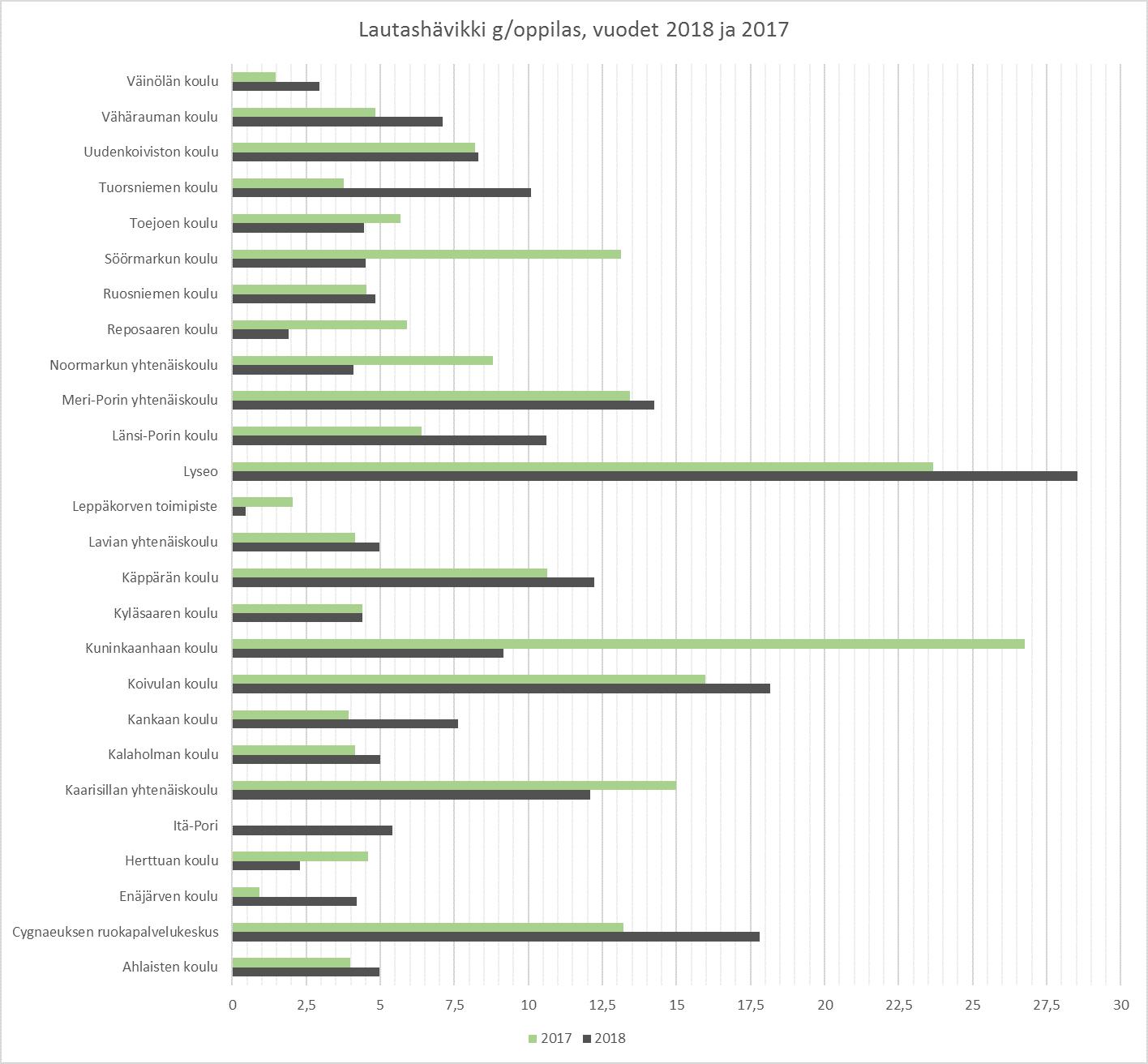 Lautashävikki_vuosina_2017_ja_2018_Porin kouluissa