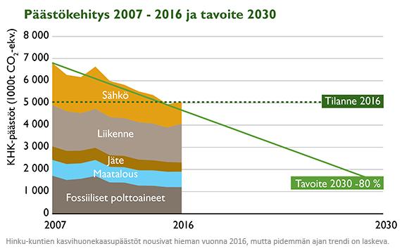Päästökehitys 2007-16_0918