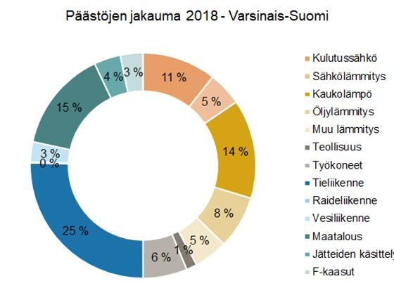 Ilmastopäästöjen kehityksen suunta on oikea Varsinais-Suomessa