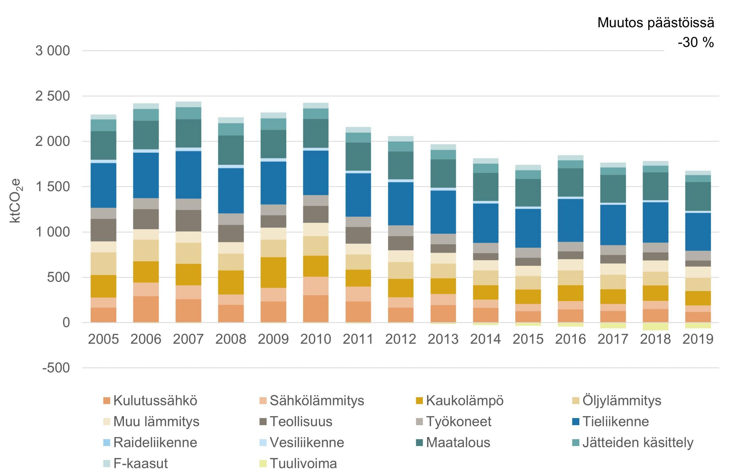 Satakunnan ilmastopäästökehitys 2005-2019 -pylväskuvaaja