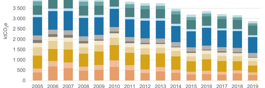 Varsinais-Suomen päästöt vähenevät selvästi maan keskiarvoa ripeämmin