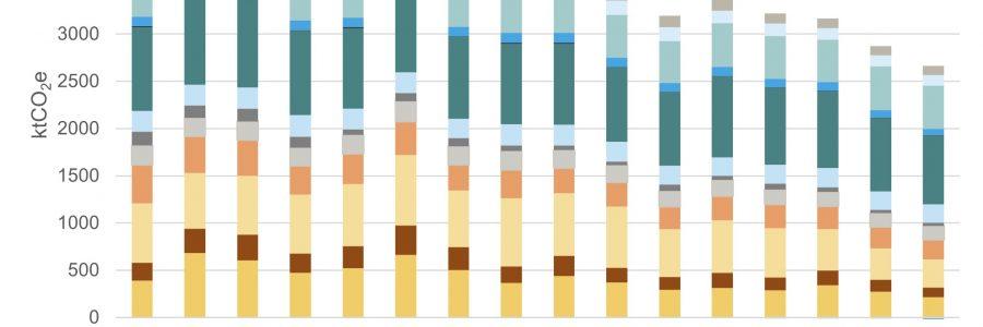 Ennakkotieto: Varsinais-Suomen ilmastopäästöt laskivat 7,6 % vuonna 2020